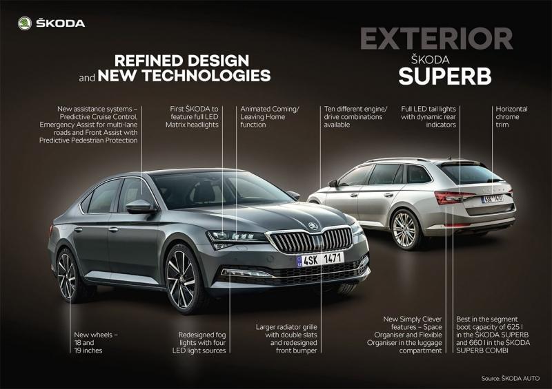 Skoda Superb 2020 – Шкода Суперб в новом кузове
