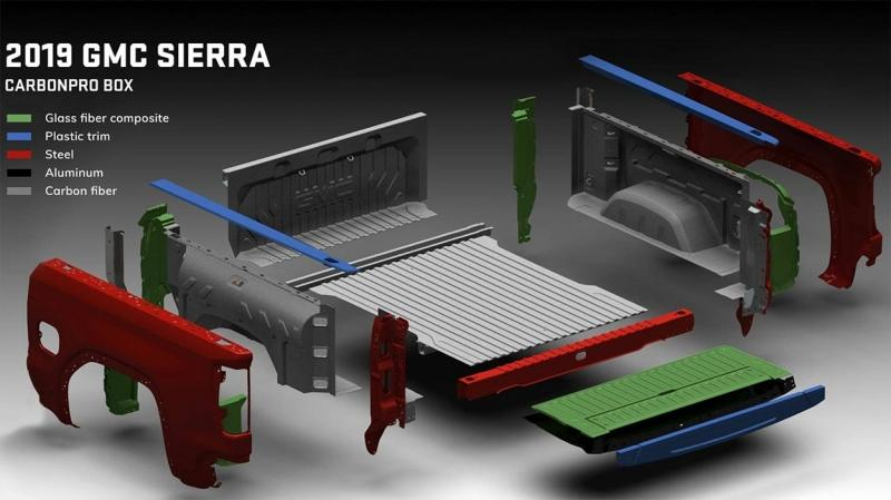 GMC Sierra 2019 – 5 поколение пикапа Джи Эм Си Сиерра