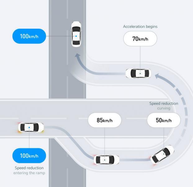 Что такое технологии ADAS и зачем они нужны в автомобиле