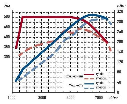 Мотор - турбо или атмосферник? Что лучше для России?