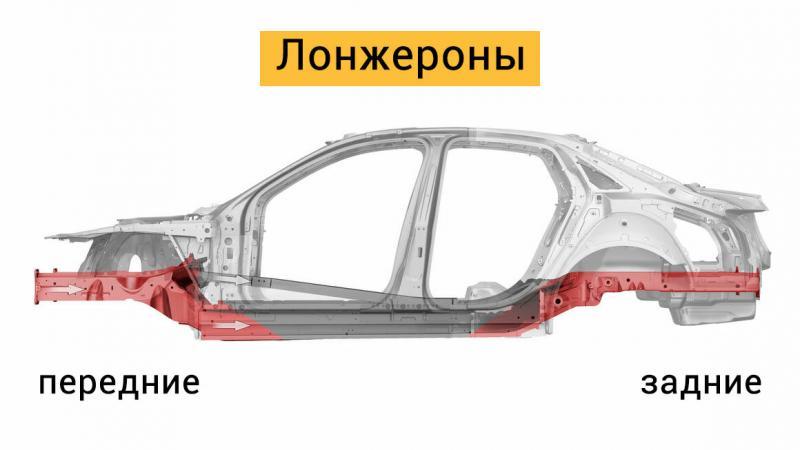 Как узнать, что автомобиль после ДТП
