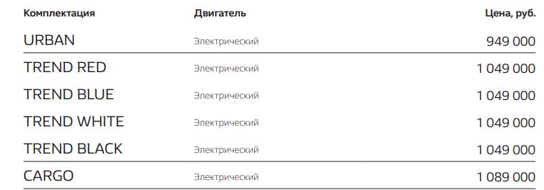 Электромобиль для широких масс в России - кто будет первым?