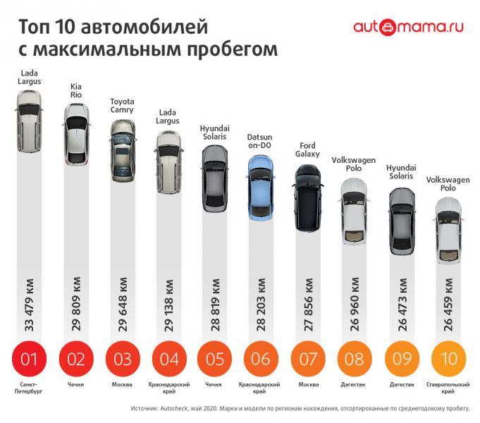 Топ-10 автомобилей с максимальным пробегом за май 2020 года