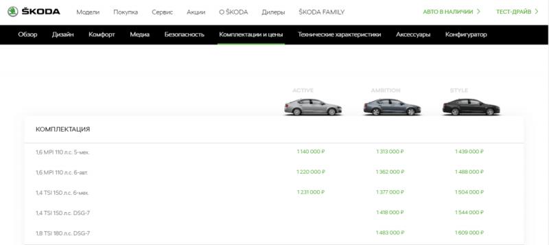 #обнулились - Вот, сколько стоила новая Skoda Octavia в 2014 году: