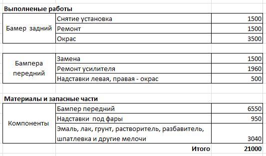 Показываю сколько стоит обслуживание 6 летнего UAZ Patriot