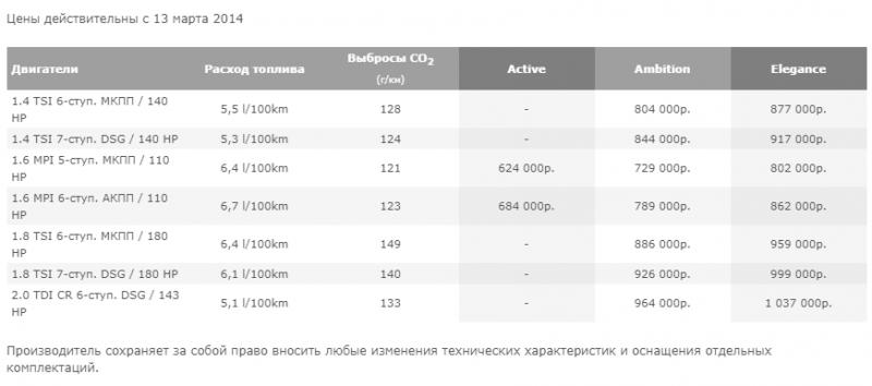 #стабильность - Вот, сколько стоила новая Skoda Octavia в 2014 году: