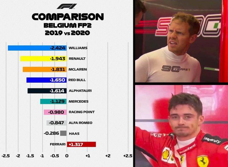 Что не так с Ferrari?