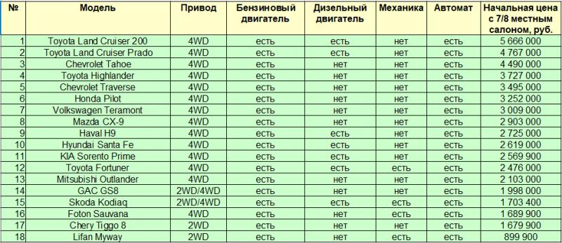 Все 7-местные кроссоверы, которые официально продаются в России
