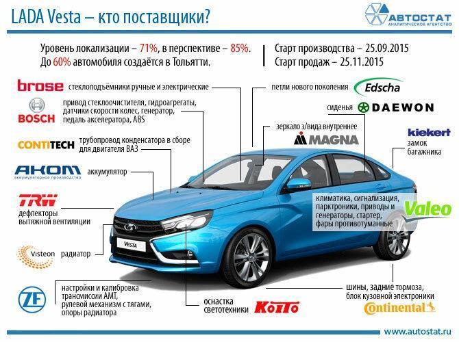 Lada Vesta – суперджет российского автопрома