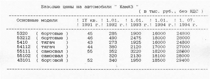 Торгово-финансовая компания «КАМАЗ» — ТФК