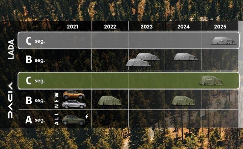 Что придет на смену Lada Vesta