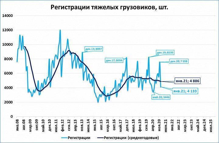 Российский рынок грузовиков в январе сократился на 15%