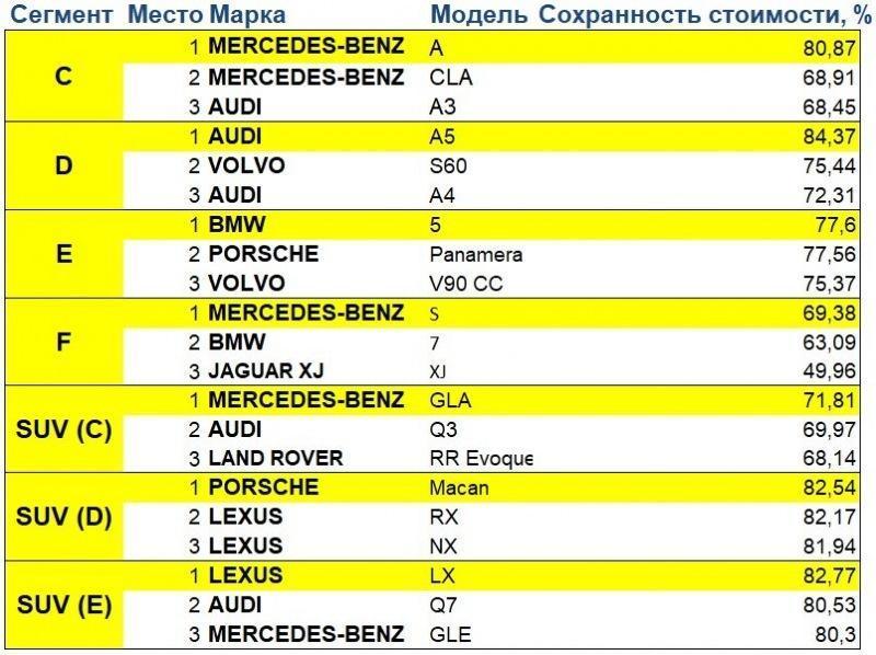Самые ликвидные автомобили с пробегом в России 2021